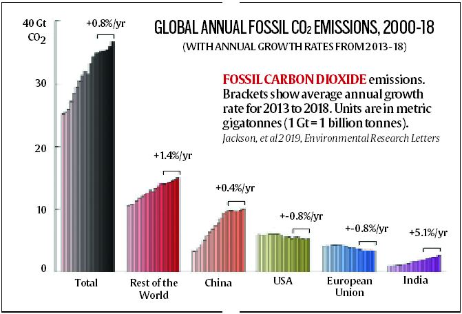 Global Carbon Budget 2019, Indiathinkers