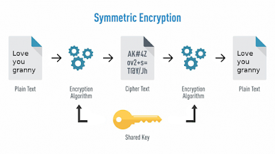 Symmetric key cryptography