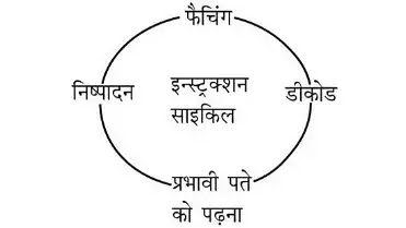 इन्स्ट्रक्शन साइकिल (Instruction cycle)