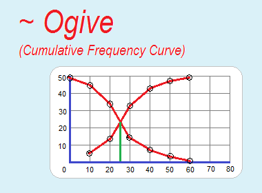 Ogive (Cumulative frequency curve)