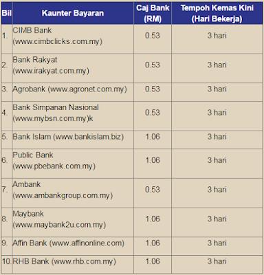 Caj Bank PTPTN