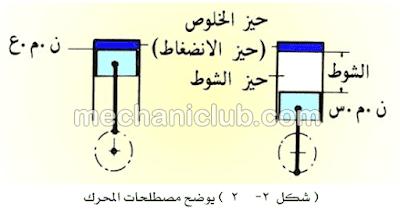 كتاب شرح اجزاء المحرك وعمليات الضبط الأساسية PDF