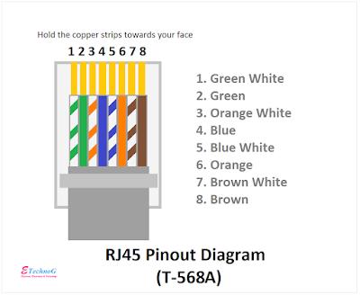 RJ45 Pinout Diagram and terminals t568a, RJ45 Colour Code, RJ45 Pin Diagram
