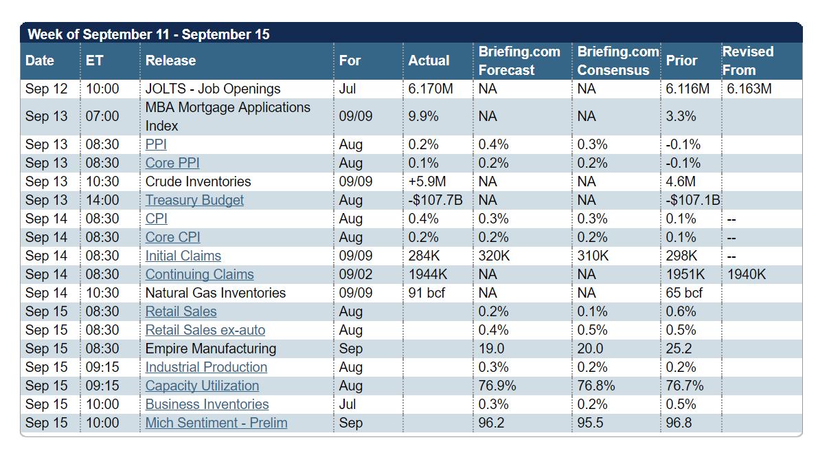 Stock option t chart