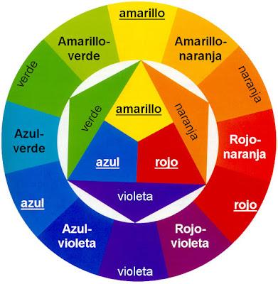 El círculo cromático y sus combinaciones