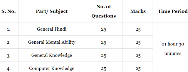Exam Pattern :