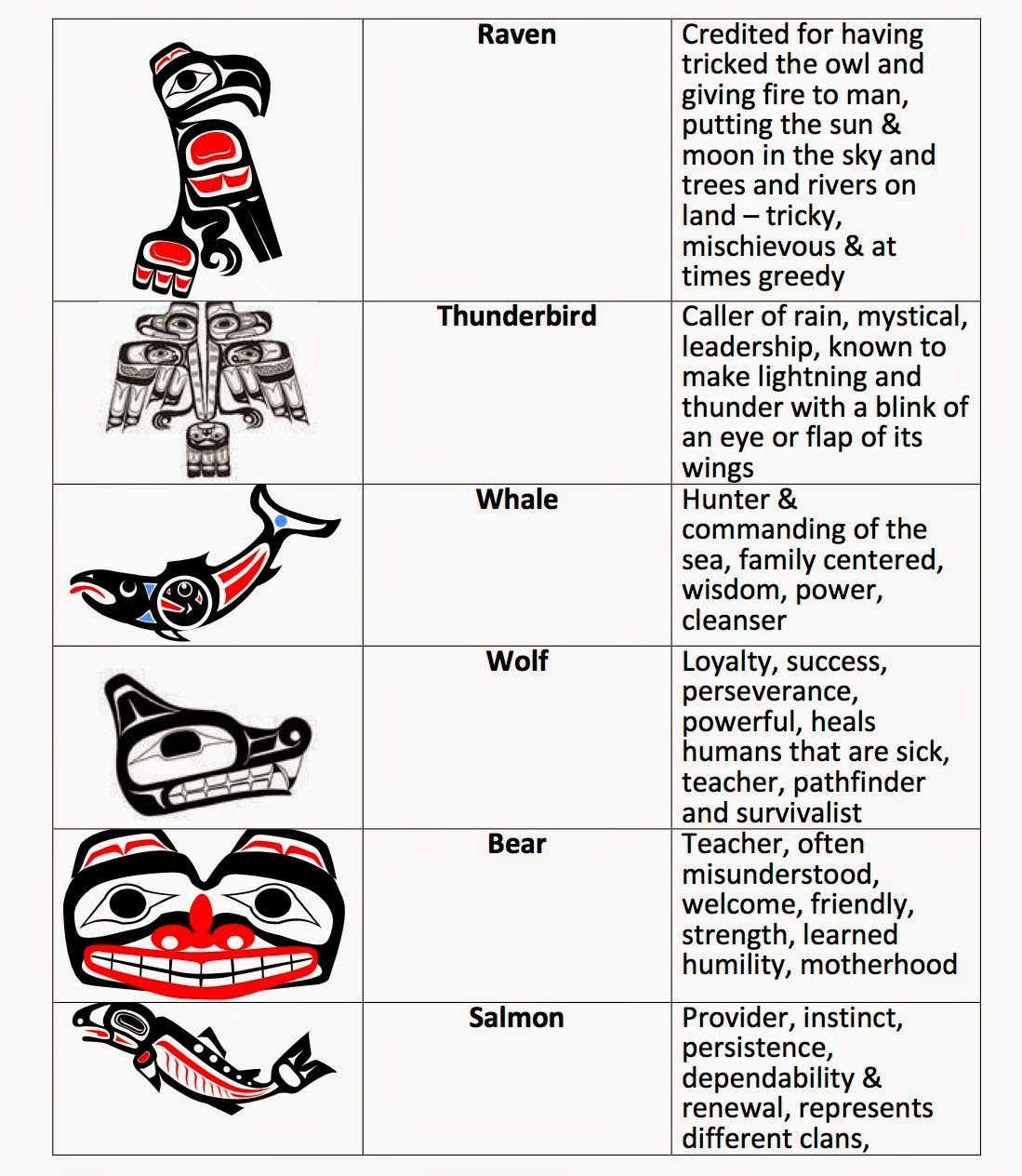 Totem Animals is just a quick reference to the attributes ... |Totem Animal Symbolism