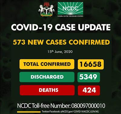 Covid-19 Update In Nigeria