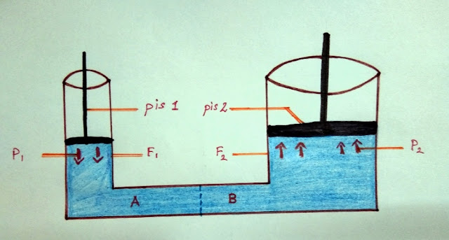 Pascal's Law and pressure difference experiment for Science Fair Project2