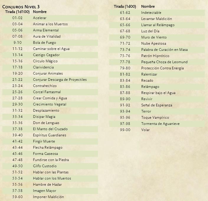 Pergaminos como Tesoro en Dungeons & Dragons - Nivel 3