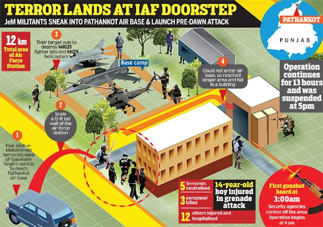 OSINT 3: India Today's Graphical Representation of Live Operation - Keyword : Terrorist Reached Hangar Area and Hid in a Building