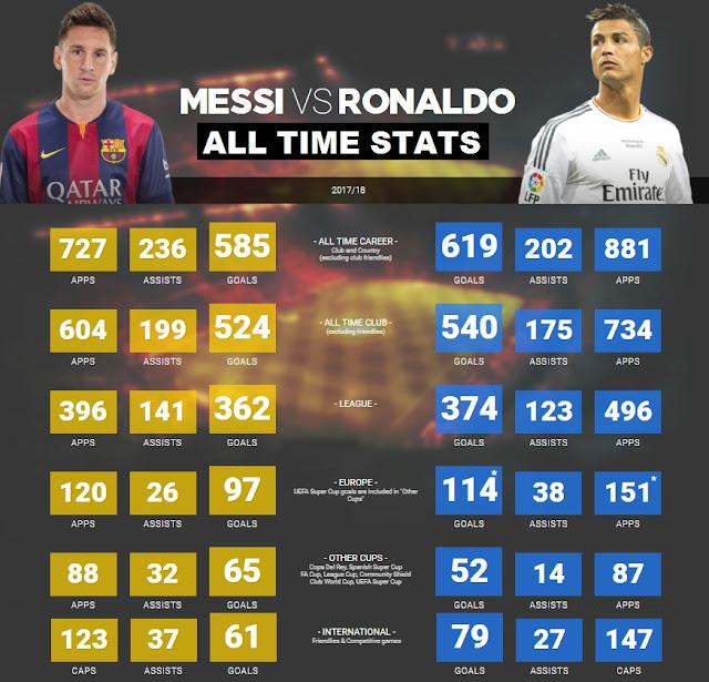 Ronaldo vs Messi all time stats