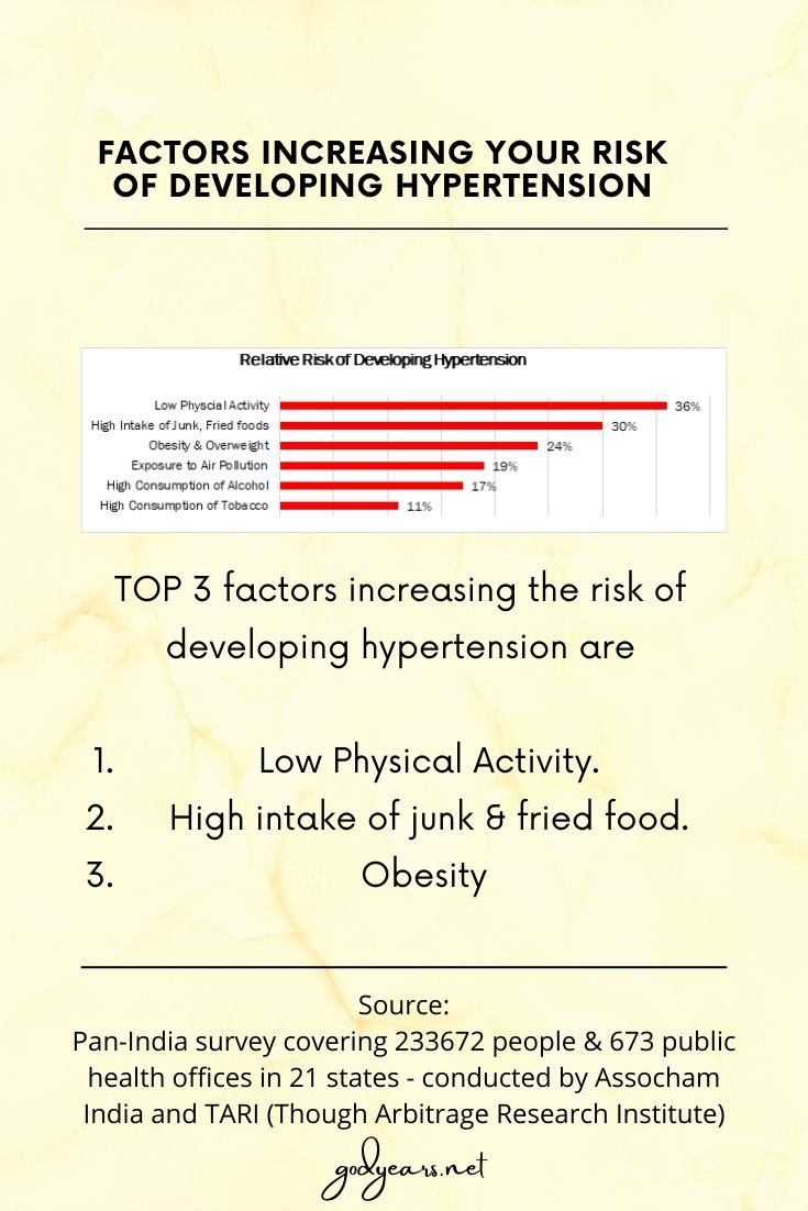Factors increasing your risk of developing hypertension as per the Assocham -Tari survey conducted across India