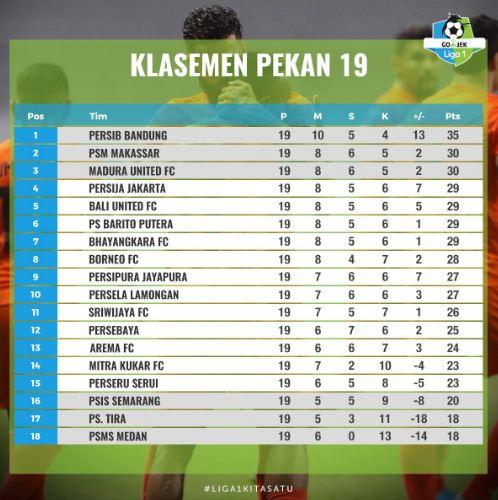 Klasemen Liga 1 2018 Pekan 19