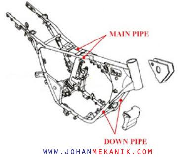 sebagian besar rangka menggunakan bahan dari besi dan  Jenis Rangka Berdasarkan Material pada Sepeda Motor