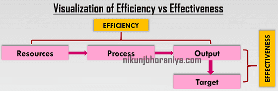 Visualization of Efficiency vs Effectiveness