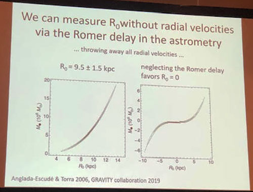 Using the Romer method instead of radial velocity  (Source: Stefan Gillessen, Gravity Collaboration at APS Meeting in Denver)