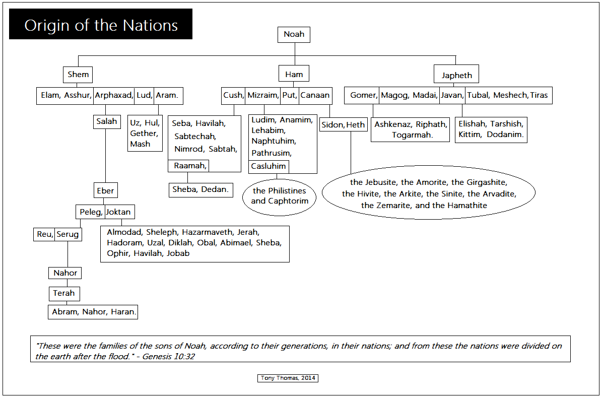 chart origin of the nations descendants of noah [ 1195 x 792 Pixel ]