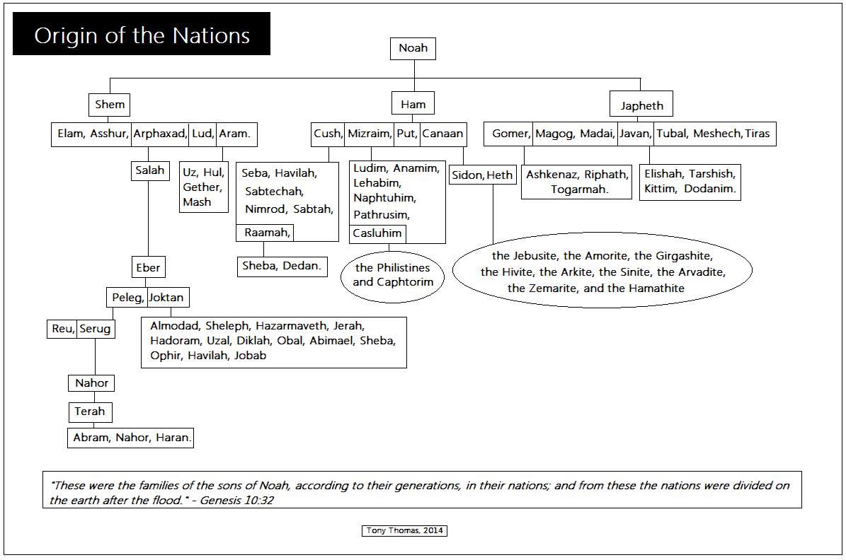 hight resolution of chart origin of the nations descendants of noah