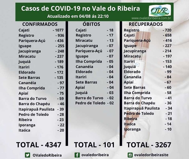 Vale do Ribeira soma 4347 casos positivos, 3267 recuperados e 101 mortes do Coronavírus - Covid-19