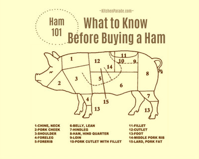 Ham 101: What to Know Before Buying a Ham, a detailed guide ♥ KitchenParade.com. Easter, anyone?