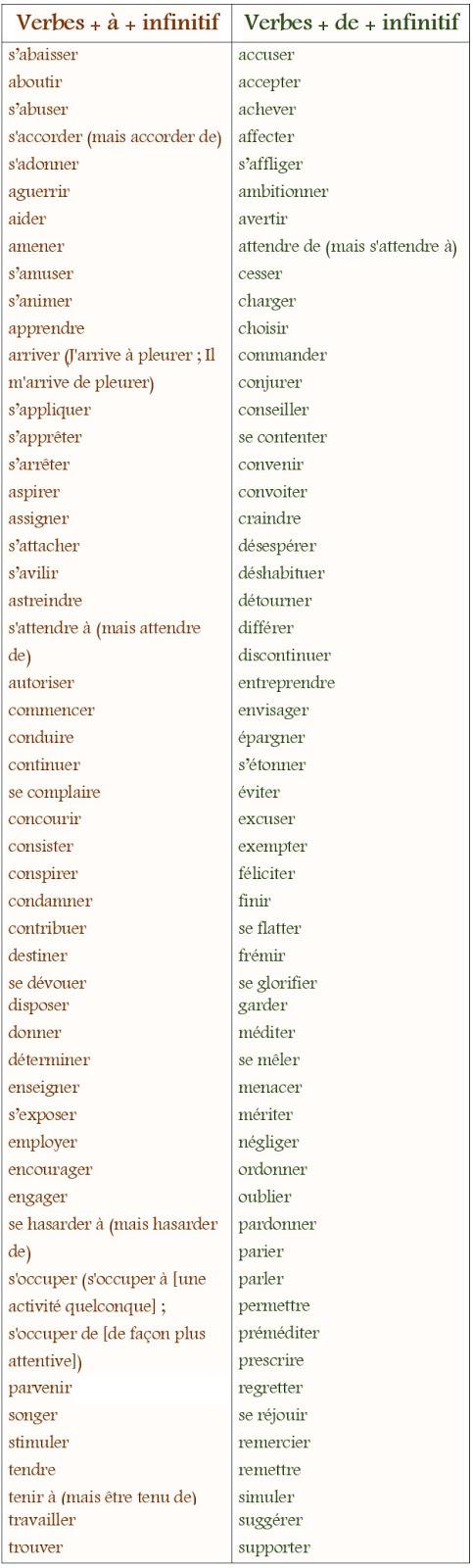 Czasowniki z przyimkami - teoria 2 - Francuski przy kawie