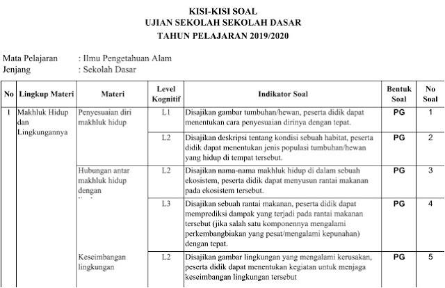 Kisi - Kisi Soal IPA Ujian Sekolah SD/MI Tahun 2020 - Guru Krebet 3