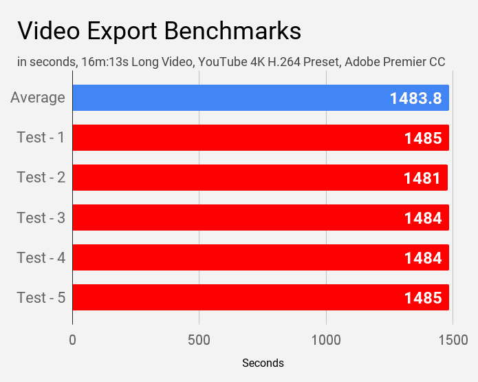 Video export benchmarks of Dell Inspiron 3593 laptop.