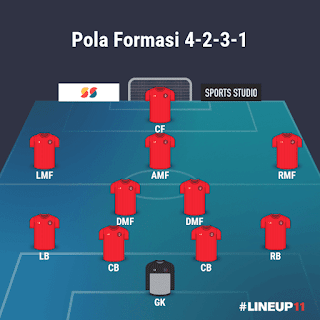 Pola Formasi 4-2-3-1 Arsenal di PES 2021