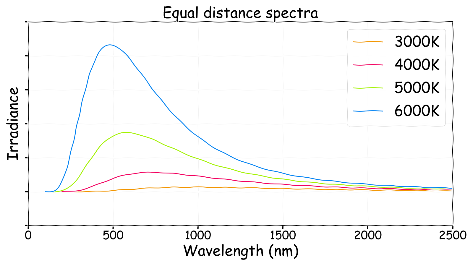 Irradiance spectra for different temperature stars