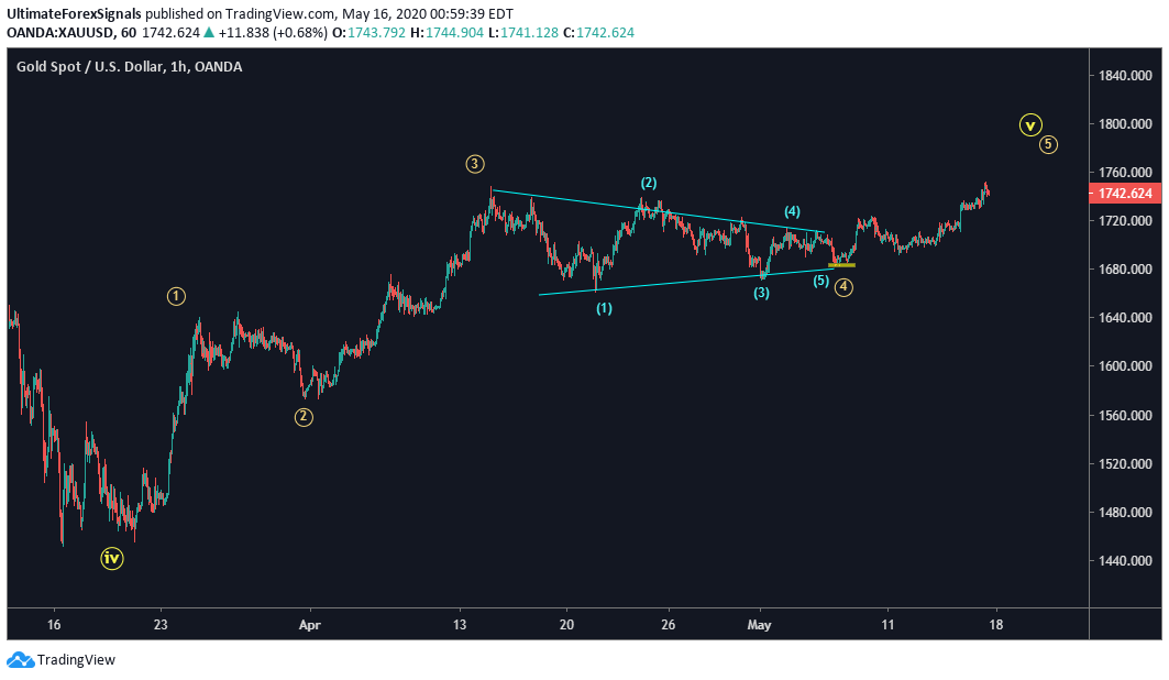 Gold XAU/USD 1H Elliott Wave