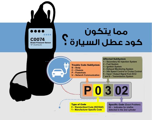 شرح اكواد اعطال السيارات