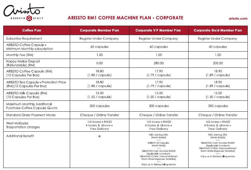 Arissto - Sewa Mesin Kopi Dengan Harga RM1?