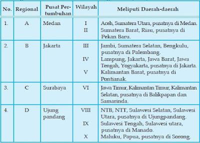 Pusat-Pusat Wilayah Pertumbuhan Ekonomi dan Industri di Indonesia