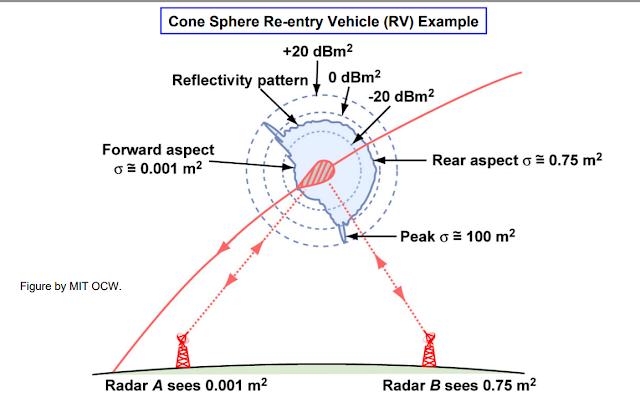 reentry vehicle, cone shaped, radar tracking, RCS profile