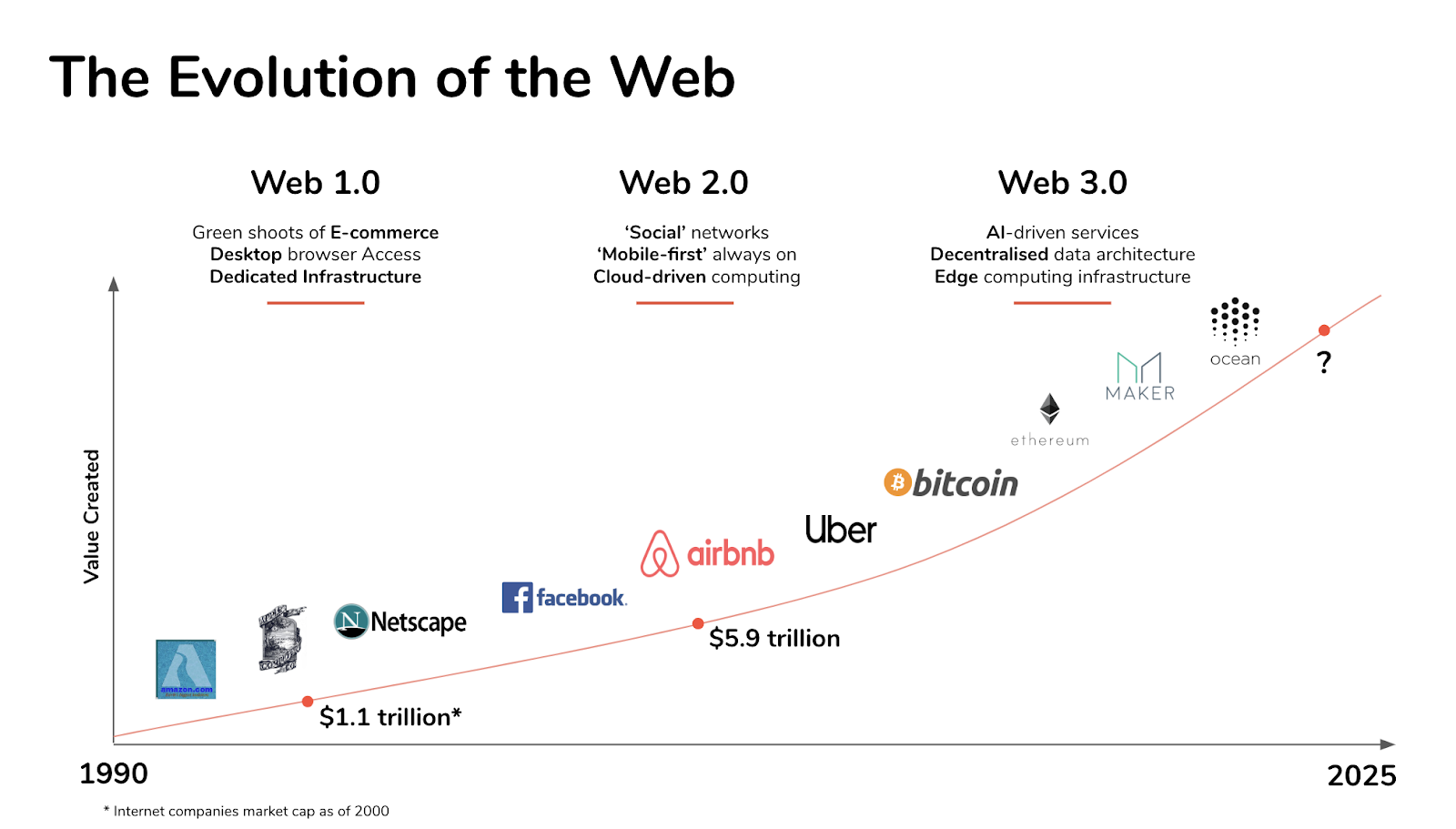 Evolution of the web