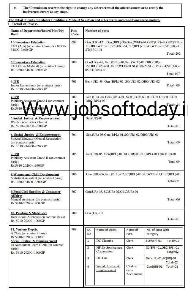 JOBS OF TODAY : 2018