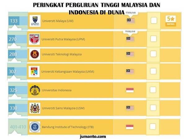 peringkat pendidikan tinggi indonesia di dunia