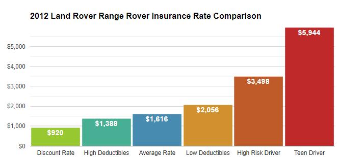 2012 range rover insurance cost