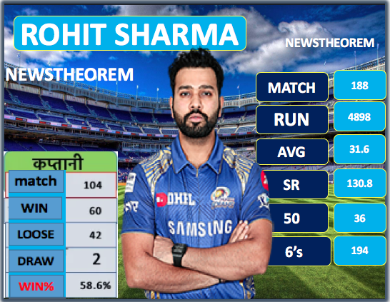 Rohit, Dhoni or Virat Kohli  who is the most successful captain in IPL history? Surprising figures