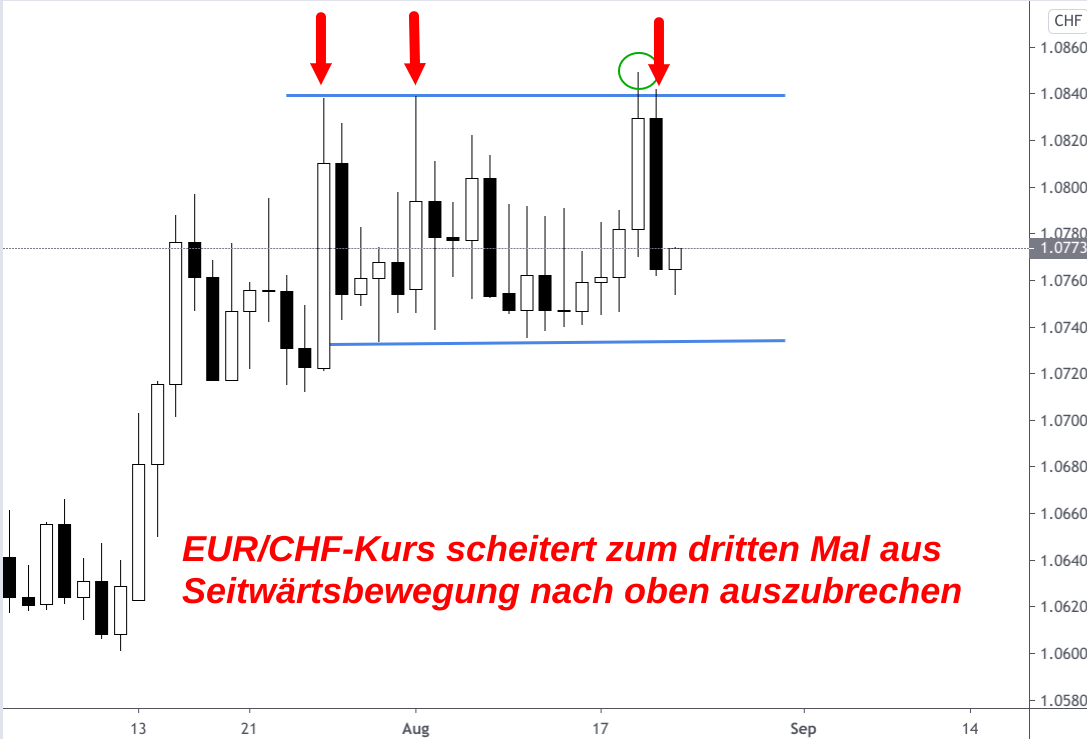 Seitwärtsentwicklung Euro-Franken-Kurs August 2020 (Kerzenchart)