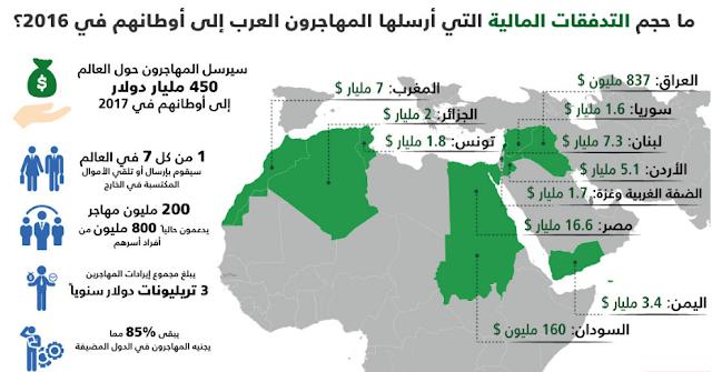 نصيب العائلات في الدول العربية