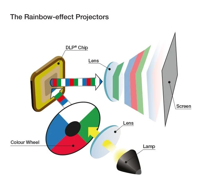 The Rainbow Effect Projectors