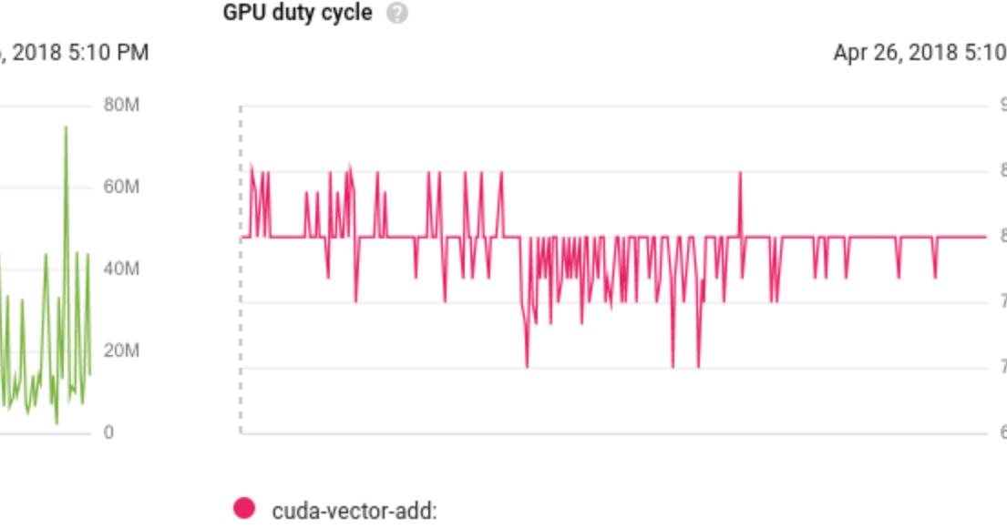 Google Cloud Platform Blog: GPUs as a service with Kubernetes Engine
