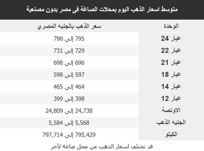 اسعار الذهب اليوم فى مصر Gold السبت 14 مارس 2020