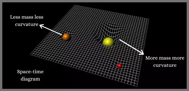What is Gravitational Wave