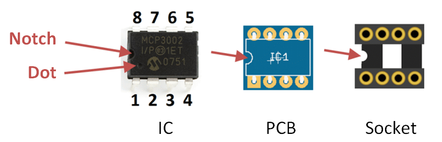 IC socket polarity