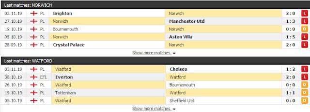 Tỷ lệ soi kèo Norwich vs Watford, 03h ngày 9/11 - Ngoại hạng Anh Norwich3