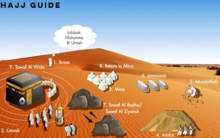 حج اسلام کا بنیادی ستون ہے۔
