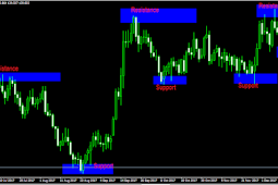 Trading Forex: Support And Resistance